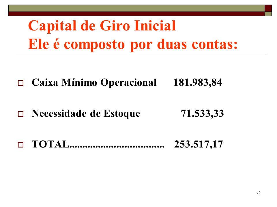 61 Caixa Mínimo Operacional 181.983,84 Necessidade de Estoque 71.533,33 TOTAL.................................... 253.517,17 Capital de Giro Inicial E