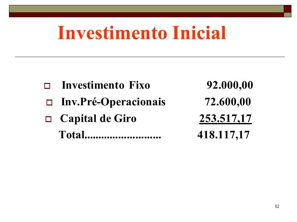 62 Investimento Inicial Investimento Fixo 92.000,00 Inv.Pré-Operacionais 72.600,00 Capital de Giro 253.517,17 Total........................... 418.117