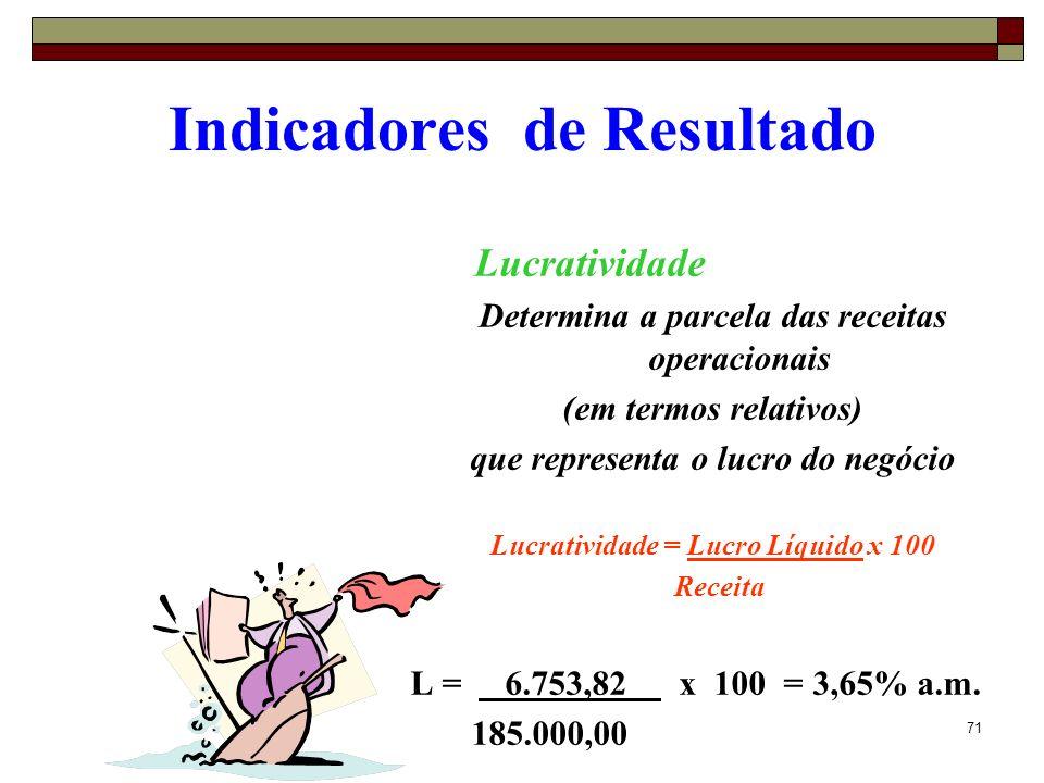 71 Indicadores de Resultado Lucratividade Determina a parcela das receitas operacionais (em termos relativos) que representa o lucro do negócio Lucrat