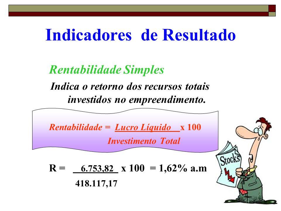 73 Indicadores de Resultado Rentabilidade Simples Indica o retorno dos recursos totais investidos no empreendimento. Rentabilidade = Lucro Líquido x 1