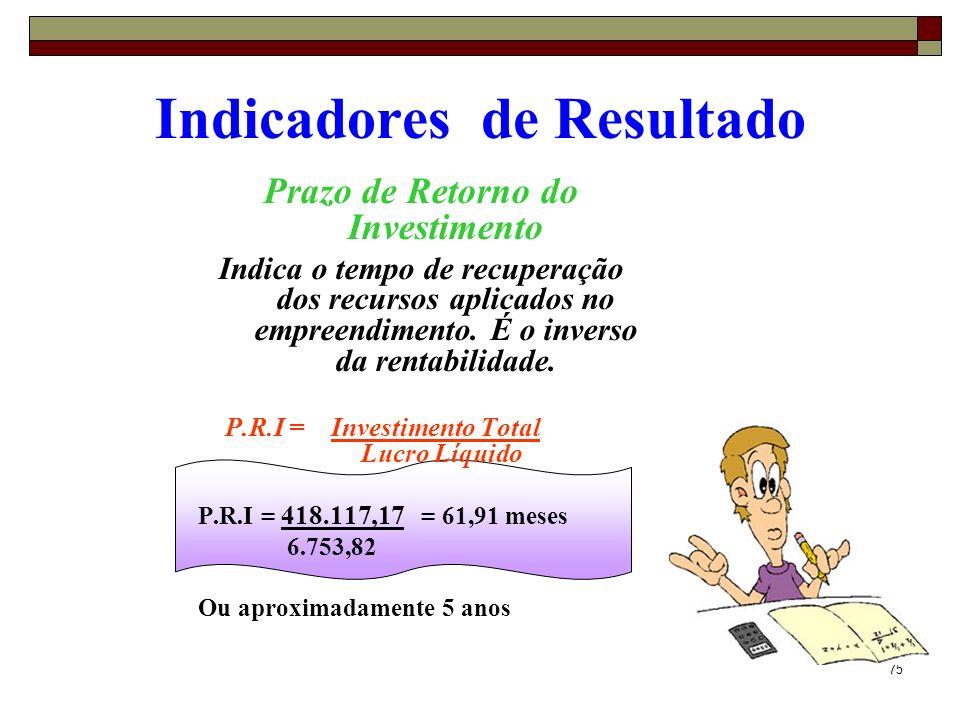 76 Indicadores de Resultado Ponto de Equilíbrio Indica o nível de vendas em que os custos totais da empresa se igualam às suas receitas.