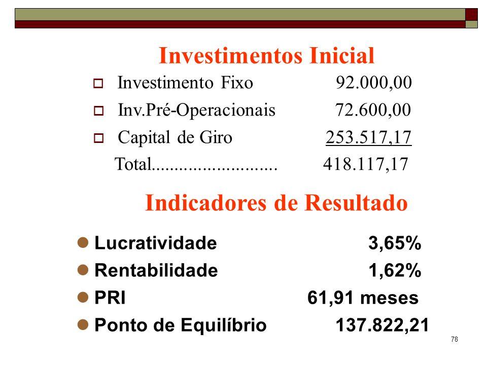 78 Investimentos Inicial Indicadores de Resultado Lucratividade3,65% Rentabilidade1,62% PRI 61,91 meses Ponto de Equilíbrio 137.822,21 Investimento Fi