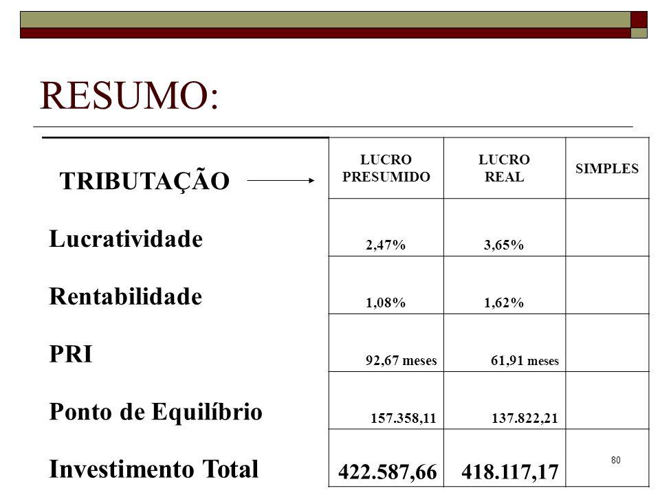 80 RESUMO: TRIBUTAÇÃO............. LUCRO PRESUMIDO LUCRO REAL SIMPLES Lucratividade 2,47%3,65% Rentabilidade 1,08%1,62% PRI 92,67 meses61,91 meses Pon