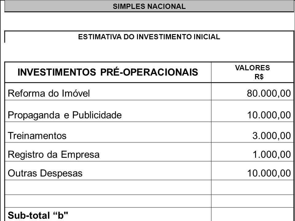 >>0 >>1 >> 2 >> 3 >> 4 >> SIMPLES NACIONAL ESTIMATIVA DO INVESTIMENTO INICIAL INVESTIMENTOS PRÉ-OPERACIONAIS VALORES R$ Reforma do Imóvel80.000,00 Pro
