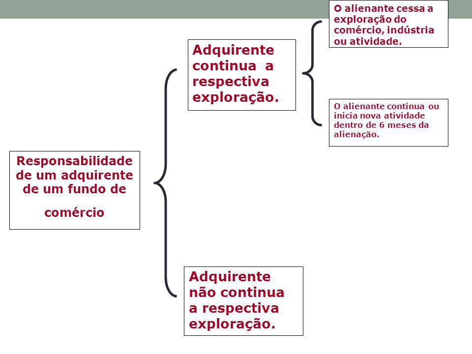 Responsabilidade de um adquirente de um fundo de comércio Adquirente continua a respectiva exploração. Adquirente não continua a respectiva exploração