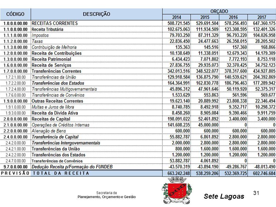 31 Secretaria de Planejamento, Orçamento e Gestão Sete Lagoas