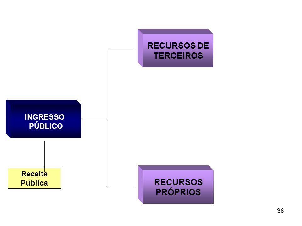 36 INGRESSO PÚBLICO RECURSOS DE TERCEIROS RECURSOS PRÓPRIOS Receita Pública
