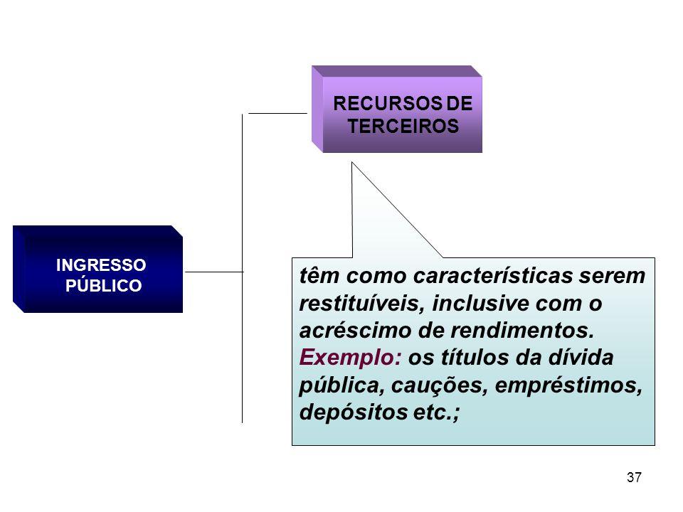 37 INGRESSO PÚBLICO RECURSOS DE TERCEIROS têm como características serem restituíveis, inclusive com o acréscimo de rendimentos. Exemplo: os títulos d