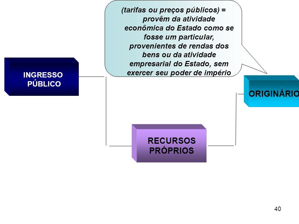 40 INGRESSO PÚBLICO RECURSOS PRÓPRIOS ORIGINÁRIO (tarifas ou preços públicos) = provêm da atividade econômica do Estado como se fosse um particular, p