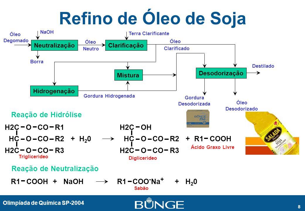 Olimpíada de Química SP-2004 8 Refino de Óleo de Soja NeutralizaçãoClarificação Desodorização Hidrogenação Mistura Óleo Degomado NaOH Borra Terra Clar