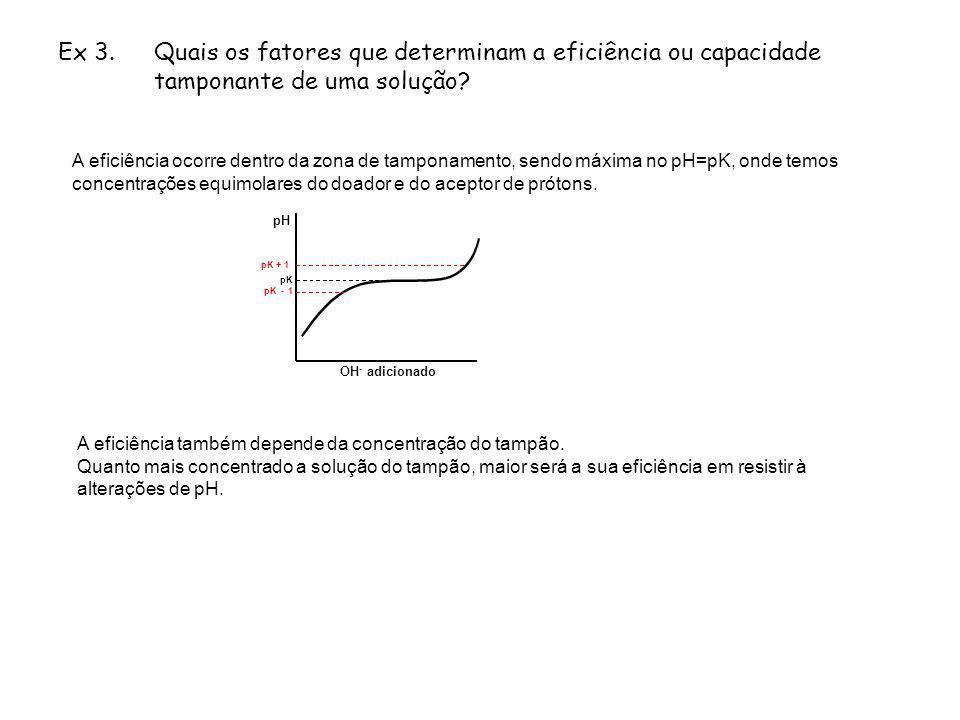 Ex 3. Quais os fatores que determinam a eficiência ou capacidade tamponante de uma solução? A eficiência ocorre dentro da zona de tamponamento, sendo