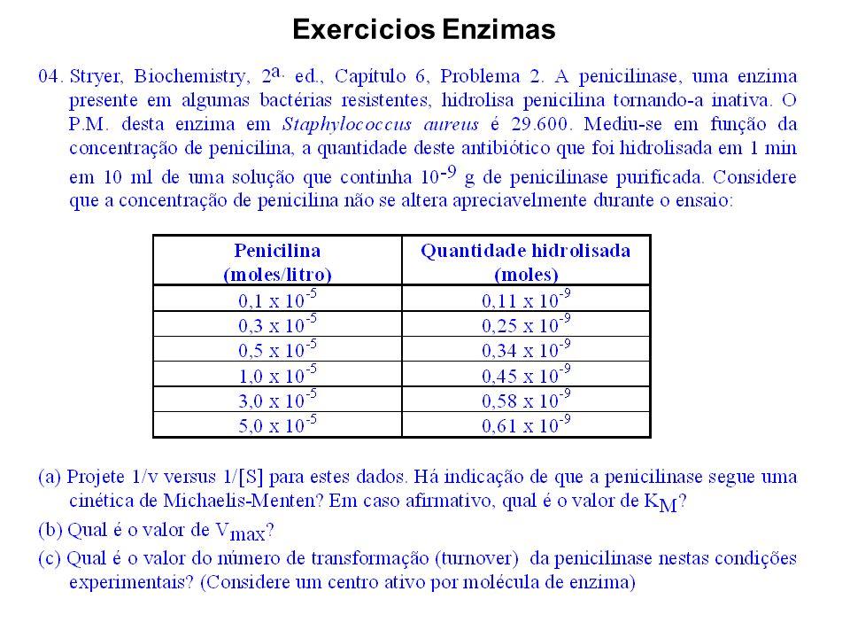 (a) Projete 1/v versus 1/[S] para estes dados.