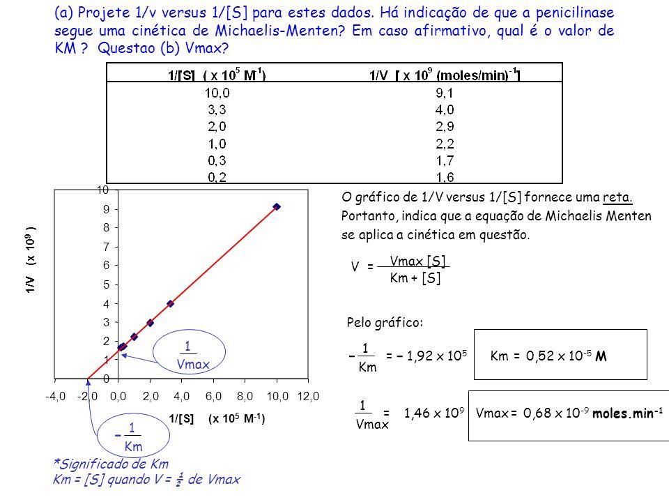 (a) Projete 1/v versus 1/[S] para estes dados. Há indicação de que a penicilinase segue uma cinética de Michaelis-Menten? Em caso afirmativo, qual é o