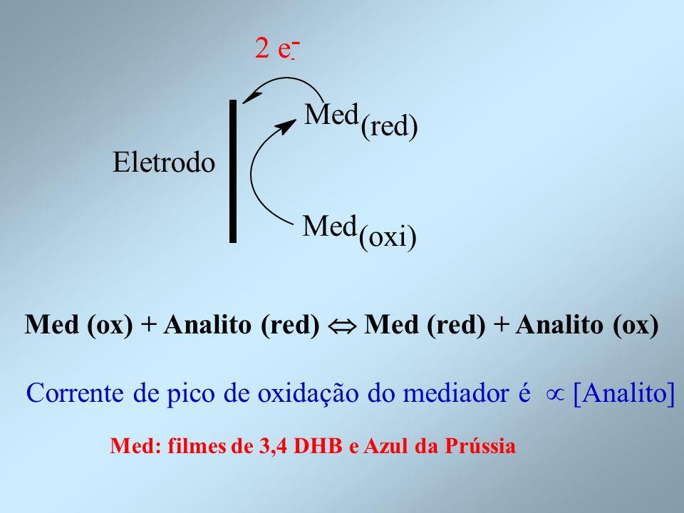 Eletrodo 2 e - Med (red) Med (oxi) - Med (ox) + Analito (red) Med (red) + Analito (ox) Corrente de pico de oxidação do mediador é [Analito] Med: filme