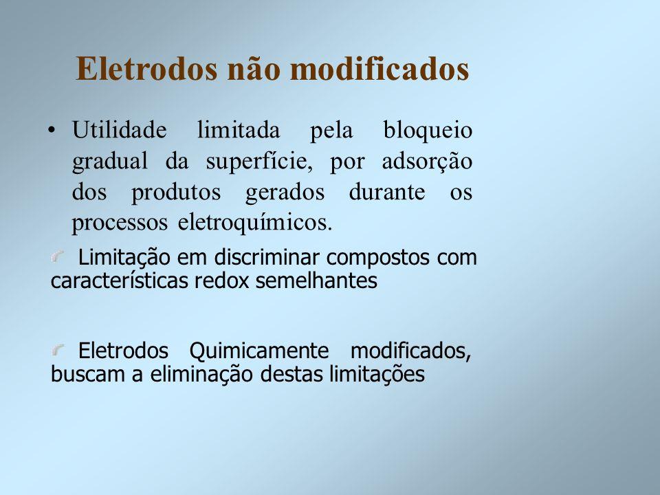 Eletrodos não modificados Utilidade limitada pela bloqueio gradual da superfície, por adsorção dos produtos gerados durante os processos eletroquímico