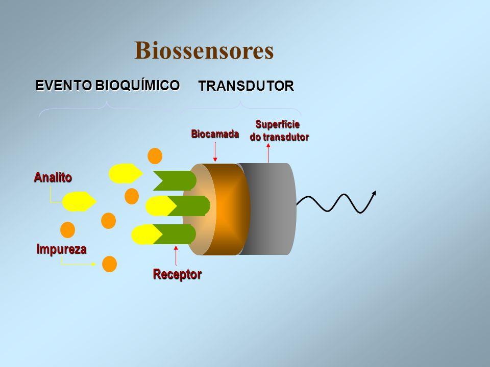 Biossensores Analito Impureza Receptor Biocamada Superfície do transdutor do transdutor EVENTO BIOQUÍMICO TRANSDUTOR