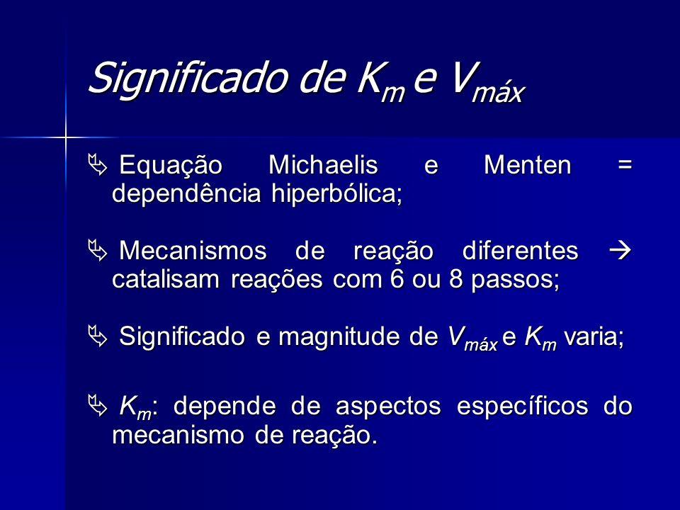 Significado de K m e V máx Equação Michaelis e Menten = dependência hiperbólica; Equação Michaelis e Menten = dependência hiperbólica; Mecanismos de r
