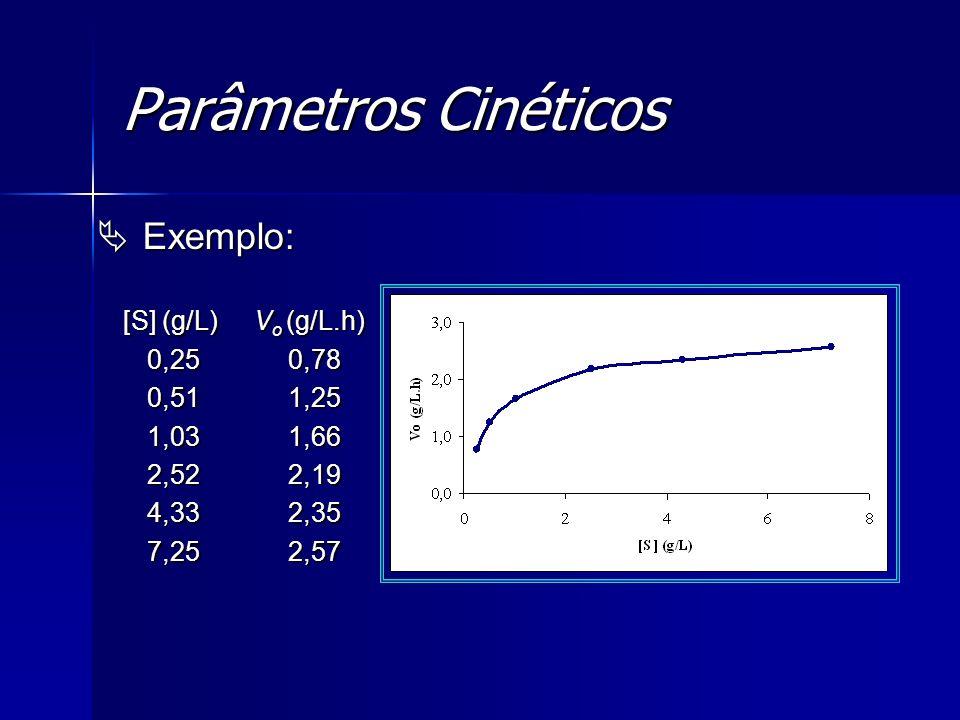 Parâmetros Cinéticos Exemplo: Exemplo: [S] (g/L) V o (g/L.h) [S] (g/L) V o (g/L.h) 0,25 0,78 0,25 0,78 0,51 1,25 0,51 1,25 1,03 1,66 1,03 1,66 2,52 2,
