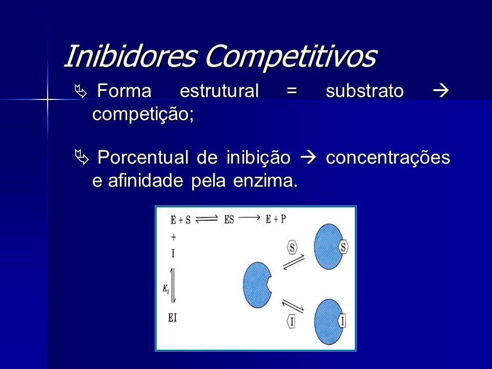 Inibidores Competitivos Forma estrutural = substrato competição; Forma estrutural = substrato competição; Porcentual de inibição concentrações e afini