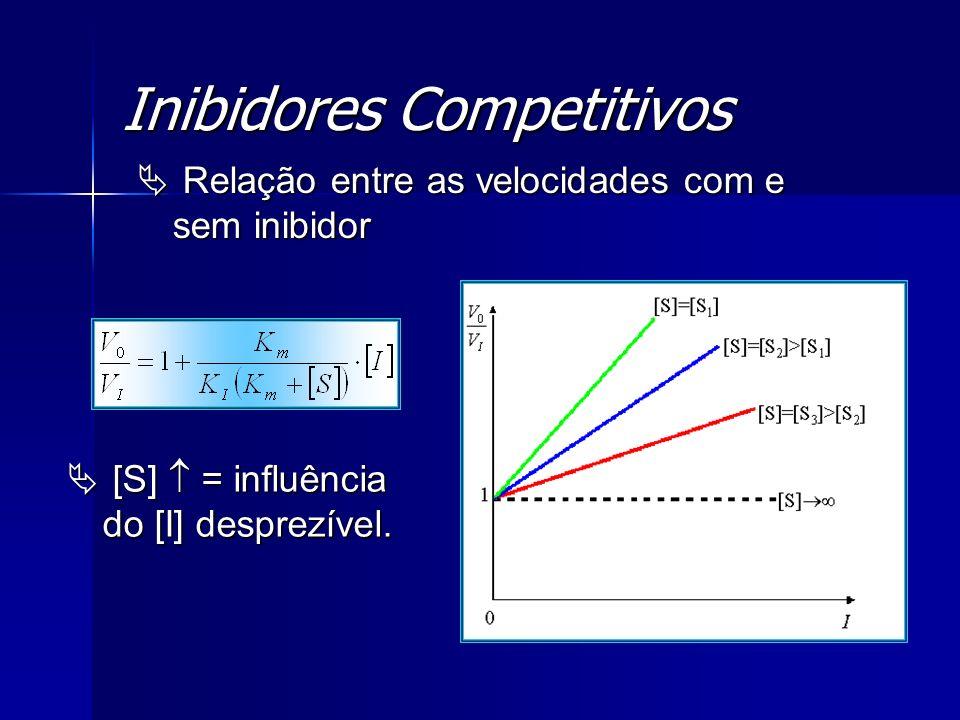 Inibidores Competitivos Relação entre as velocidades com e sem inibidor Relação entre as velocidades com e sem inibidor [S] = influência do [I] despre