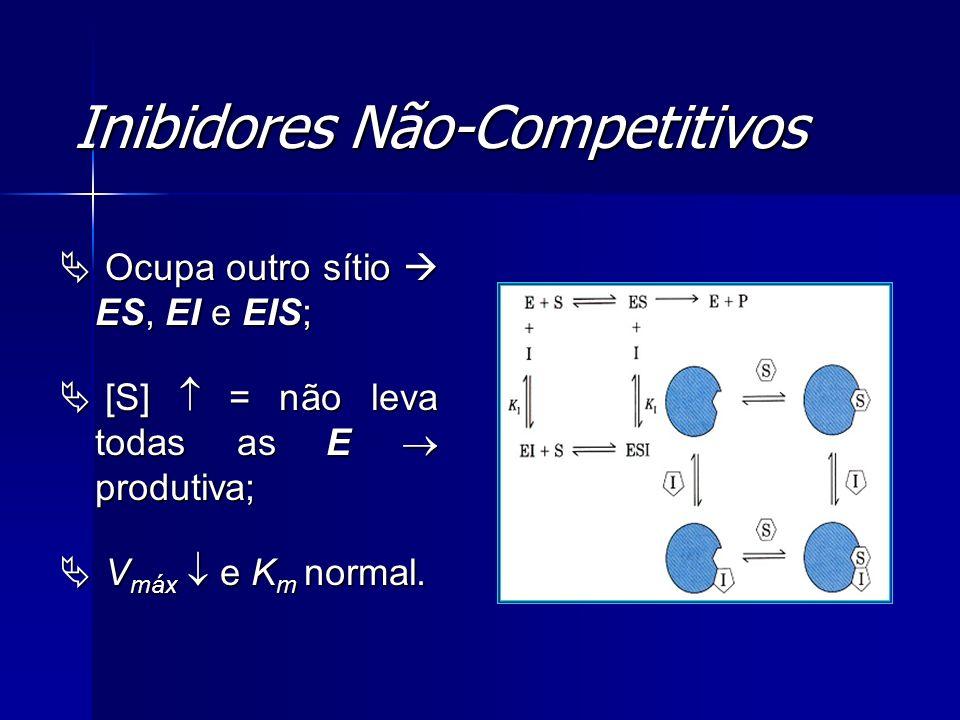 Inibidores Não-Competitivos Ocupa outro sítio ES, EI e EIS; Ocupa outro sítio ES, EI e EIS; [S] = não leva todas as E produtiva; [S] = não leva todas