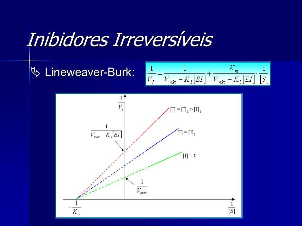 Inibidores Irreversíveis Lineweaver-Burk: Lineweaver-Burk: