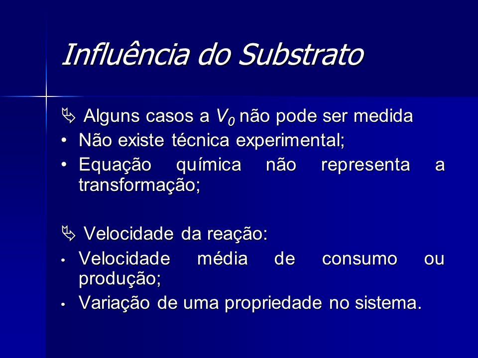 Influência do Substrato Alguns casos a V 0 não pode ser medida Alguns casos a V 0 não pode ser medida Não existe técnica experimental;Não existe técni