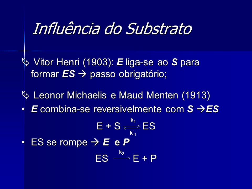 Influência do Substrato Qualquer instante da reação: E e ES; Qualquer instante da reação: E e ES; [S] = velocidade da reação [S]; [S] = velocidade da reação [S]; V máx = todas as moléculas de E estiverem na forma ES enzima saturada; V máx = todas as moléculas de E estiverem na forma ES enzima saturada; [S]: estado pré-estacionário ES; [S]: estado pré-estacionário ES; Estado estacionário [ES] = cte;Estado estacionário [ES] = cte; V 0 estado estacionário.V 0 estado estacionário.