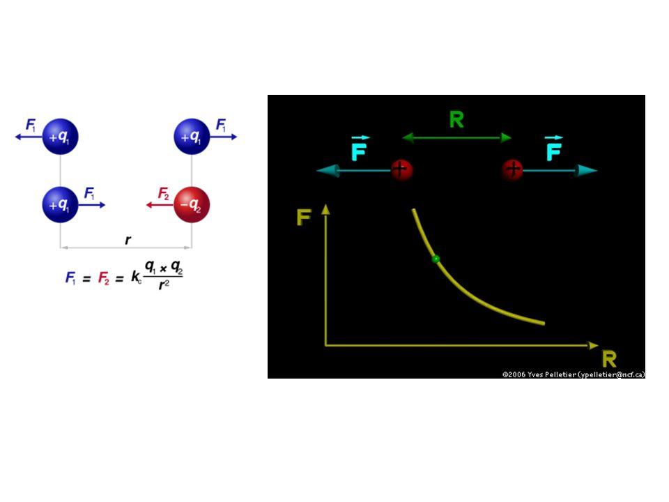 -S-S-, H///O, cargas, VDW, uréia A partir da seq.1ária, possibilidades de enovelamento enorme!.