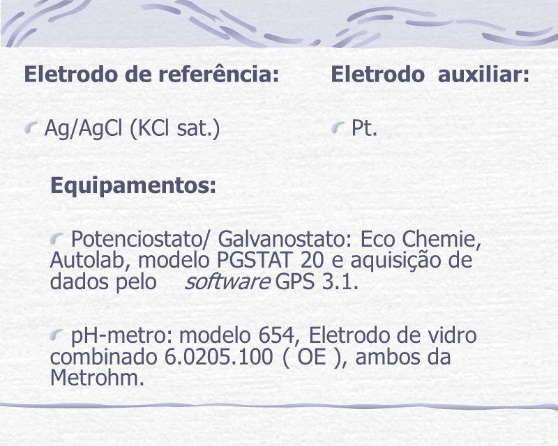 Eletrodo de referência: Ag/AgCl (KCl sat.) Eletrodo auxiliar: Pt. Equipamentos: Potenciostato/ Galvanostato: Eco Chemie, Autolab, modelo PGSTAT 20 e a