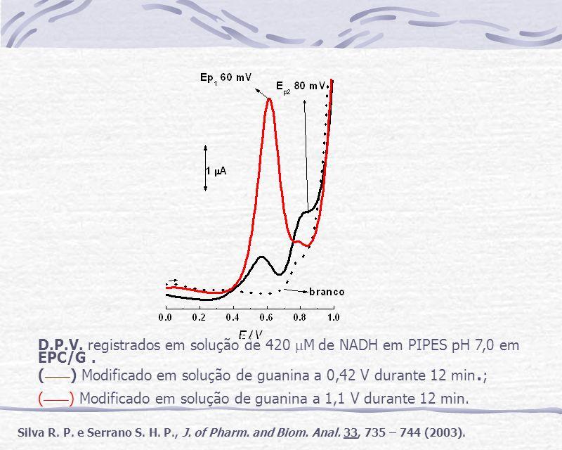 D.P.V. registrados em solução de 420 M de NADH em PIPES pH 7,0 em EPC/G. ( ____ ) Modificado em solução de guanina a 0,42 V durante 12 min. ; ( ____ )