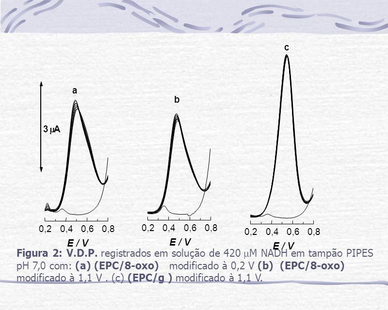 Figura 2: V.D.P. registrados em solução de 420 M NADH em tampão PIPES pH 7,0 com: (a) (EPC/8-oxo) modificado à 0,2 V (b) (EPC/8-oxo) modificado à 1,1