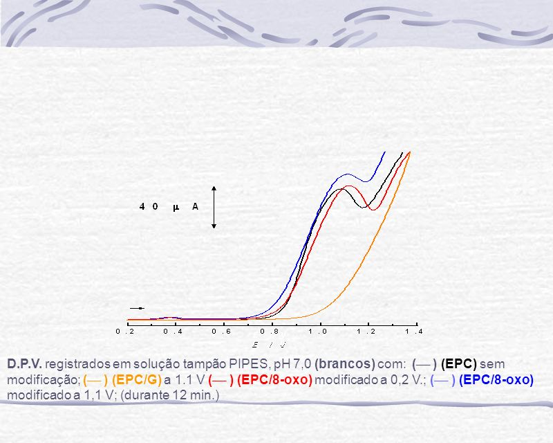 D.P.V. registrados em solução tampão PIPES, pH 7,0 (brancos) com: ( ___ ) (EPC) sem modificação; ( ___ ) (EPC/G) a 1.1 V ( ___ ) (EPC/8-oxo) modificad