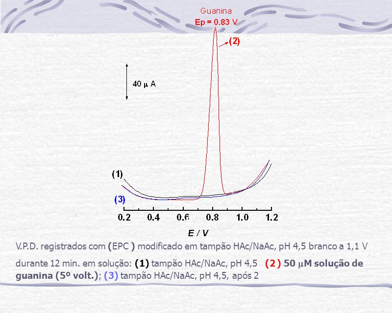 V.P.D. registrados com (EPC ) modificado em tampão HAc/NaAc, pH 4,5 branco a 1,1 V durante 12 min. em solução: (1) tampão HAc/NaAc, pH 4,5 (2 ) 50 M s