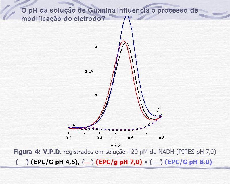Figura 4: V.P.D. registrados em solução 420 M de NADH (PIPES pH 7,0) ( ___ ) (EPC/G pH 4,5), ( ___ ) (EPC/g pH 7,0) e ( ___ ) (EPC/G pH 8,0) O pH da s