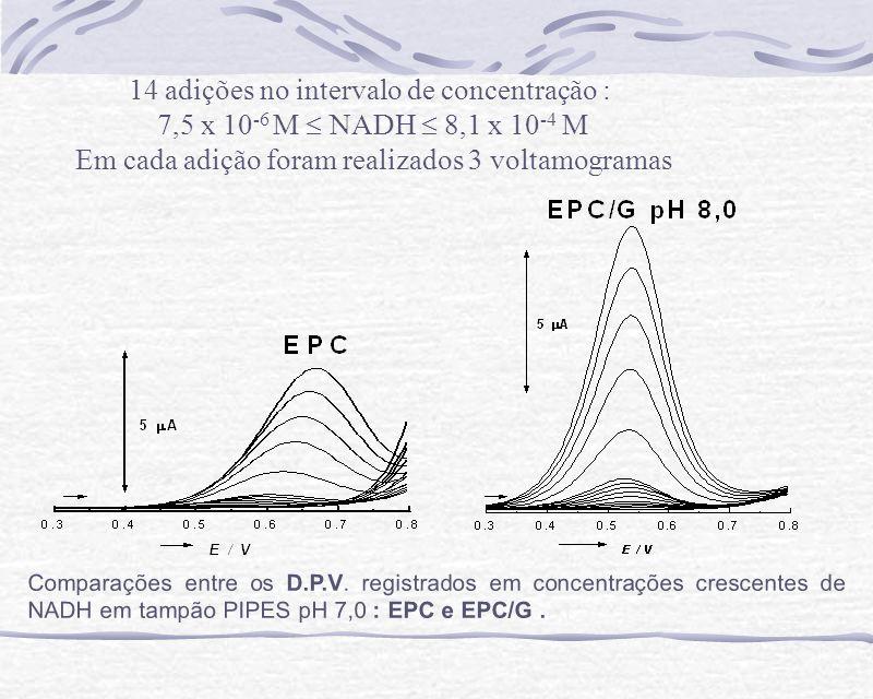 Comparações entre os D.P.V. registrados em concentrações crescentes de NADH em tampão PIPES pH 7,0 : EPC e EPC/G. 14 adições no intervalo de concentra