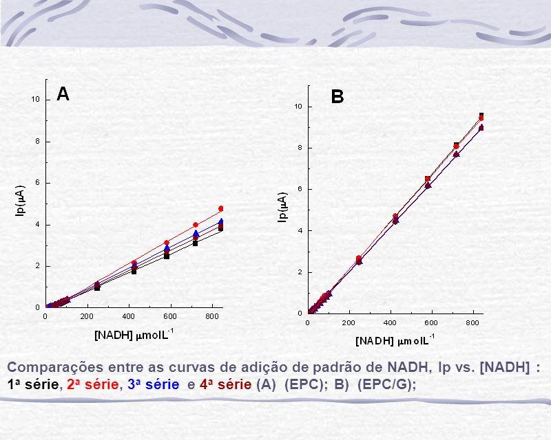 Comparações entre as curvas de adição de padrão de NADH, Ip vs. [NADH] : 1 a série, 2 a série, 3 a série e 4 a série (A) (EPC); B) (EPC/G);