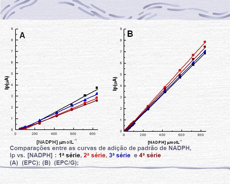 Comparações entre as curvas de adição de padrão de NADPH, Ip vs. [NADPH] : 1 a série, 2 a série, 3 a série e 4 a série (A) (EPC); (B) (EPC/G);