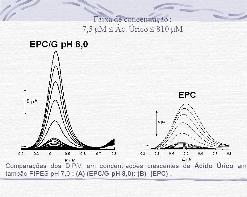 Comparações dos D.P.V. em concentrações crescentes de Ácido Úrico em tampão PIPES pH 7,0 : (A) (EPC/G pH 8,0); (B) (EPC). Faixa de concentração : 7,5