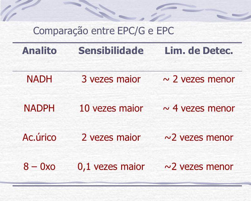 AnalitoSensibilidadeLim. de Detec. NADH3 vezes maior~ 2 vezes menor NADPH10 vezes maior~ 4 vezes menor Ac.úrico2 vezes maior~2 vezes menor 8 – 0xo0,1