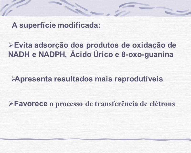 Apresenta resultados mais reprodutíveis Evita adsorção dos produtos de oxidação de NADH e NADPH, Ácido Úrico e 8-oxo-guanina Favorece o processo de tr