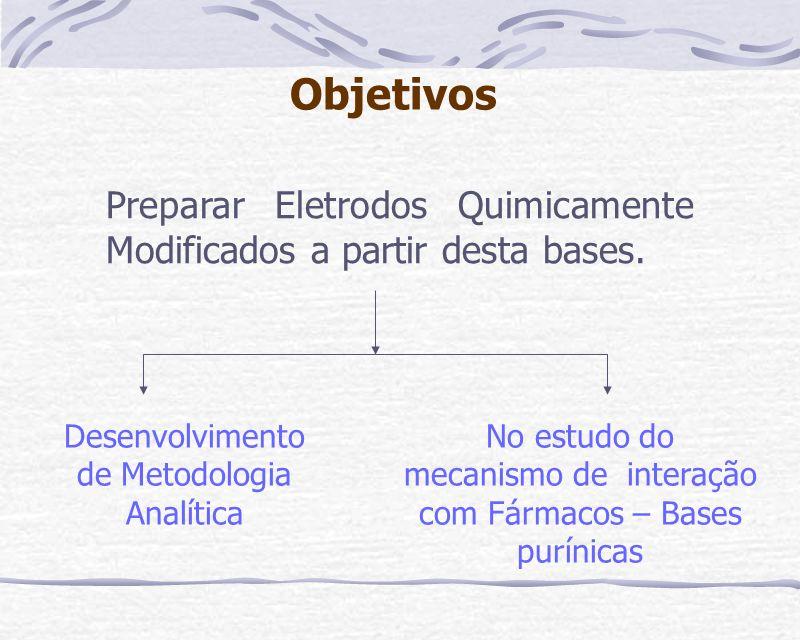 Desenvolvimento de Metodologia Analítica No estudo do mecanismo de interação com Fármacos – Bases purínicas Objetivos Preparar Eletrodos Quimicamente