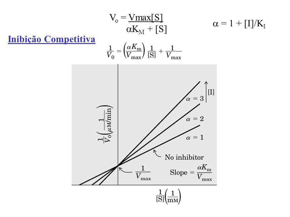 Inibição Competitiva V o = Vmax[S] K M + [S] = 1 + [I]/K I