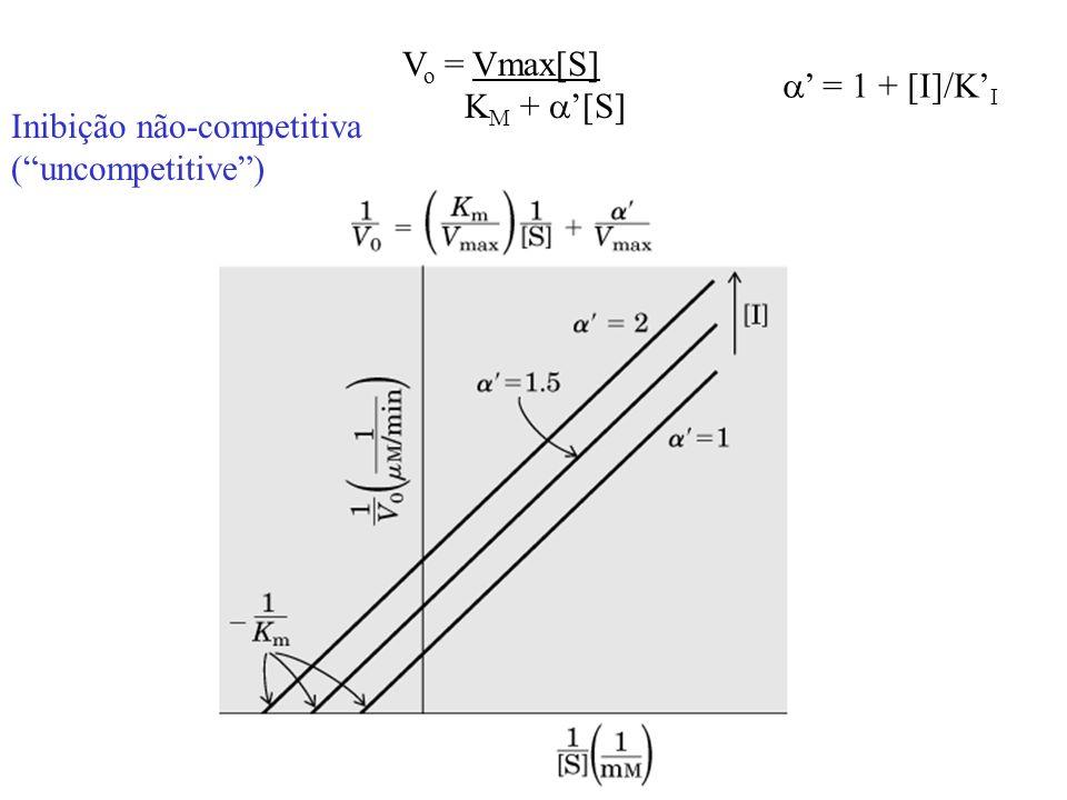 Inibição não-competitiva (uncompetitive) V o = Vmax[S] K M + [S] = 1 + [I]/K I