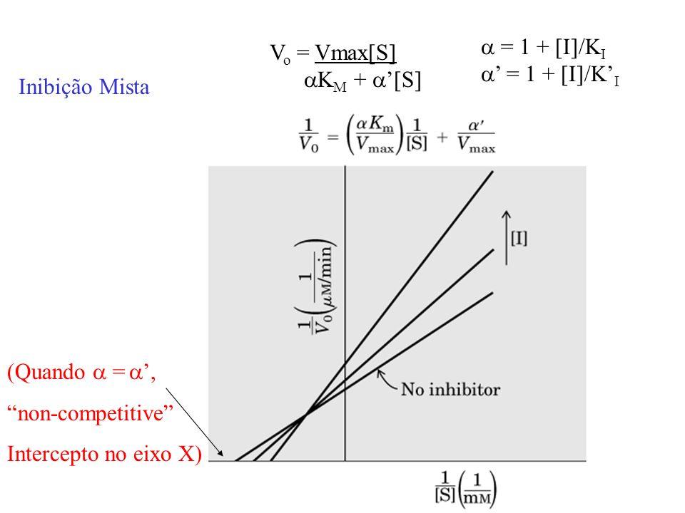 Inibição Mista V o = Vmax[S] K M + [S] = 1 + [I]/K I (Quando =, non-competitive Intercepto no eixo X)