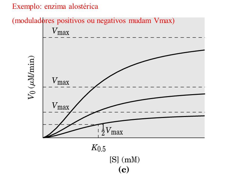 Exemplo: enzima alostérica (moduladores positivos ou negativos mudam Vmax)