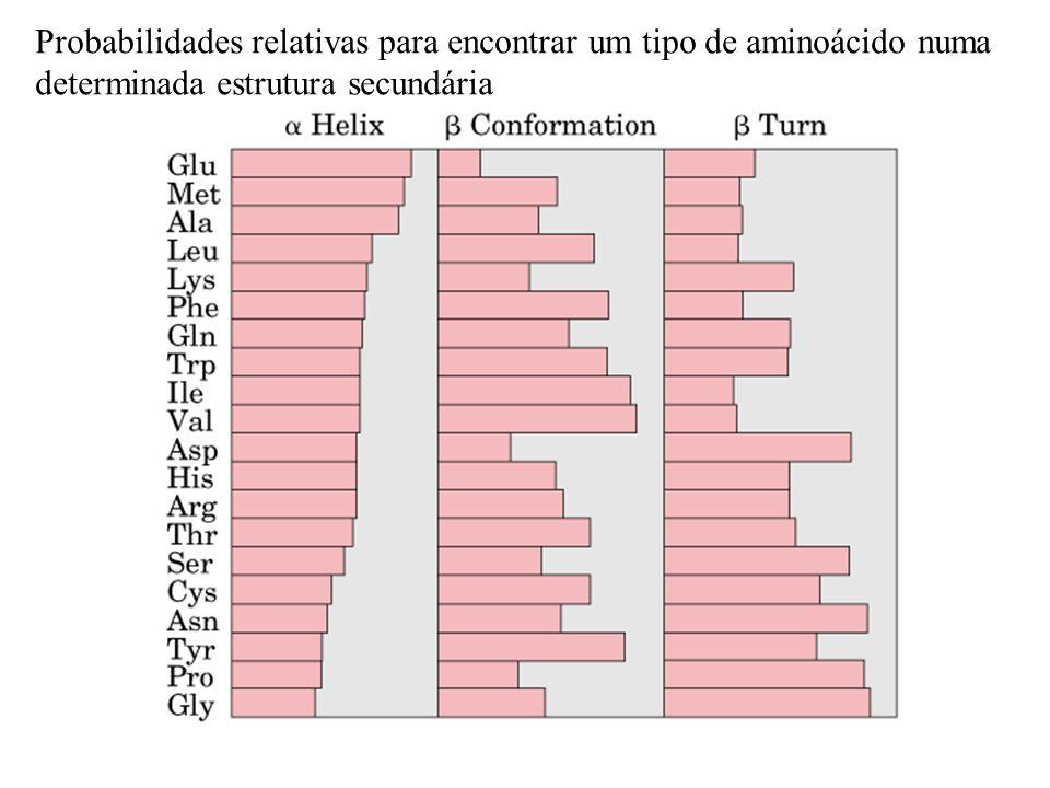 Probabilidades relativas para encontrar um tipo de aminoácido numa determinada estrutura secundária