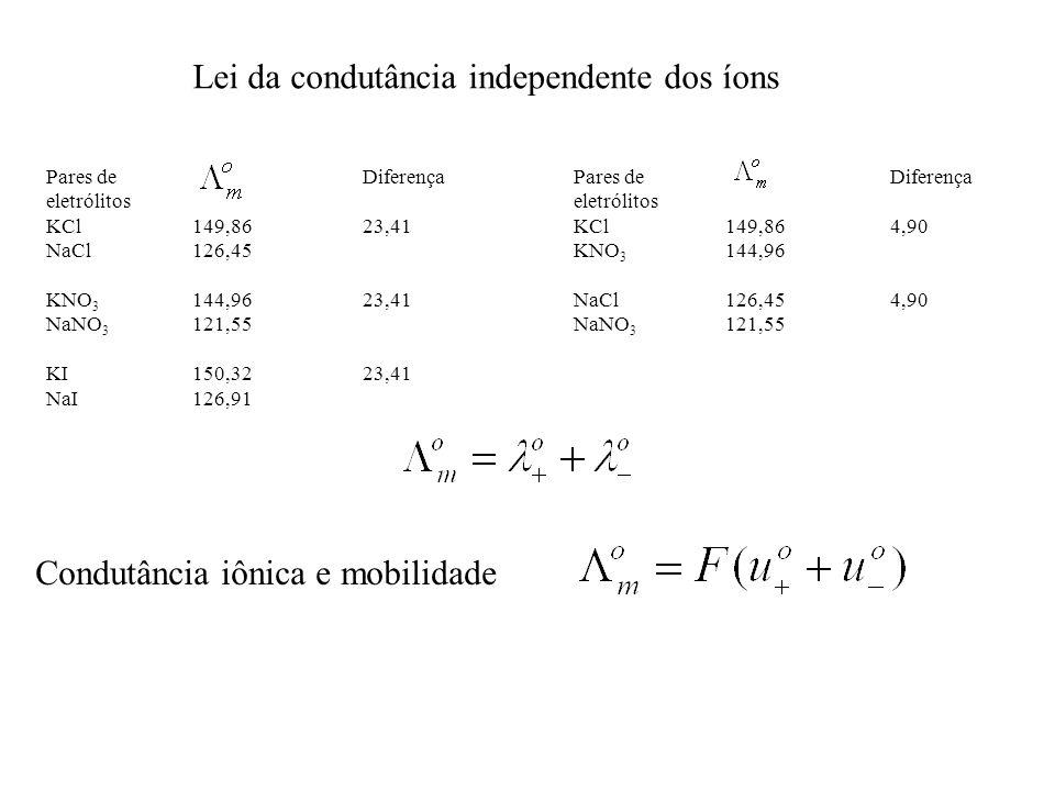 Dados de condutância iônica molar (ohm -1 cm 2 ) a 25 o C Cátion Ânion H + 349,82OH - 198,5 K + 73,52Br - 78,4 NH 4 + 73,40I - 76,8 Ag + 61,92Cl - 76,34 Na + 50,11NO 3 - 71,44 Li + 38,69CH 3 COO - 40,9 Dados de mobilidade iônica molar (cm.