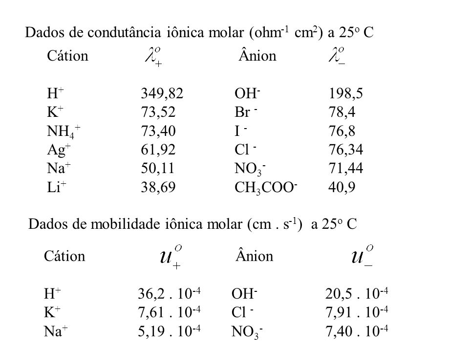 Dados de condutância iônica molar (ohm -1 cm 2 ) a 25 o C Cátion Ânion H + 349,82OH - 198,5 K + 73,52Br - 78,4 NH 4 + 73,40I - 76,8 Ag + 61,92Cl - 76,