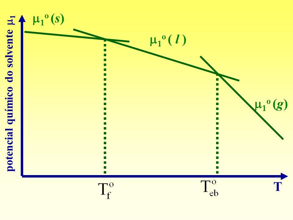 1 o (s) 1 o ( l ) 1 o (g) T potencial químico do solvente 1